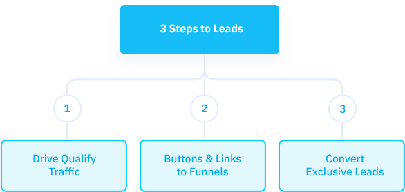 Steps to Leads